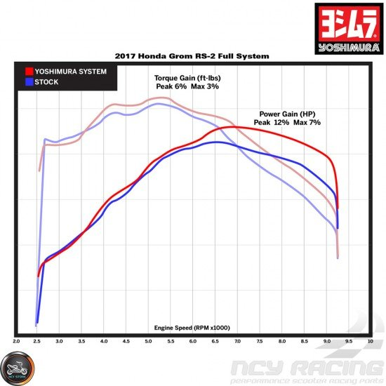 Yoshimura Exhaust RS-2 Carbon Full System (Honda Grom)